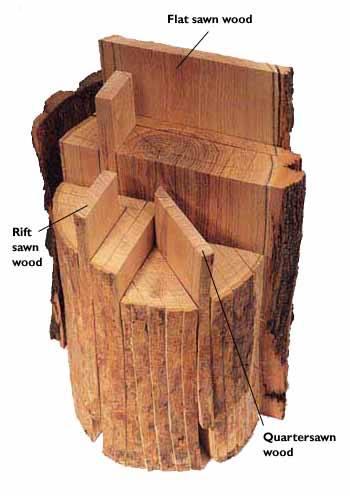 อีกภาพ ที่แสดงการตัดแบ่งไม้ด้วยวิธีต่างๆ