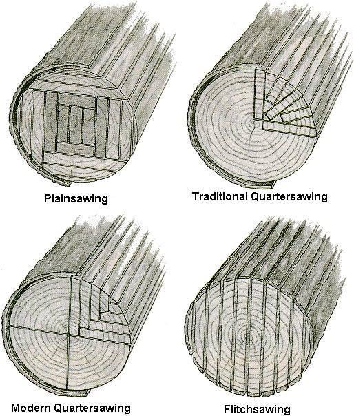 การเลื่อยไม้แปรรูป แบบต่างๆ